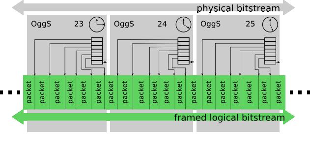 Ogg Documentation